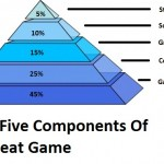 Five Components Of A Great Game