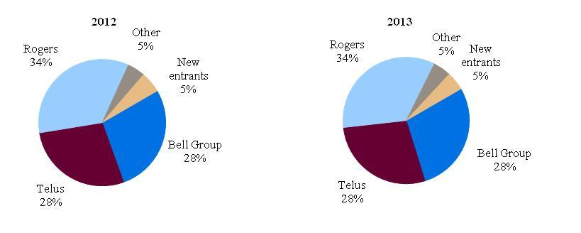 The Canadian cell phone market and which companies dominate it.